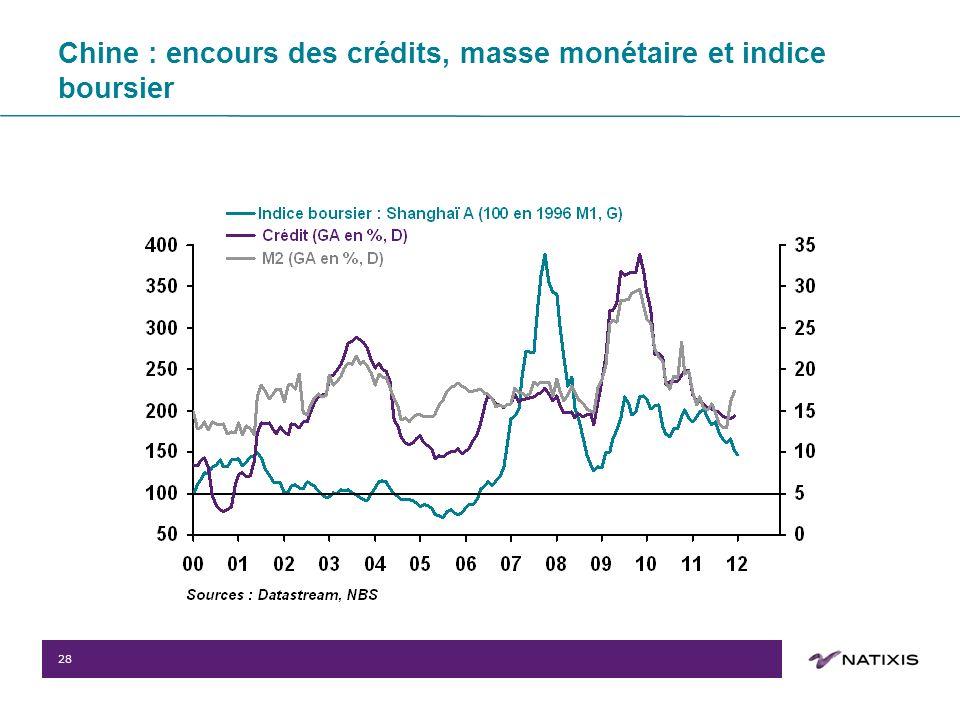 28 Chine : encours des crédits, masse monétaire et indice boursier