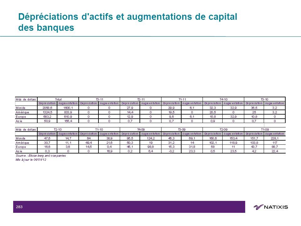 283 Dépréciations d actifs et augmentations de capital des banques