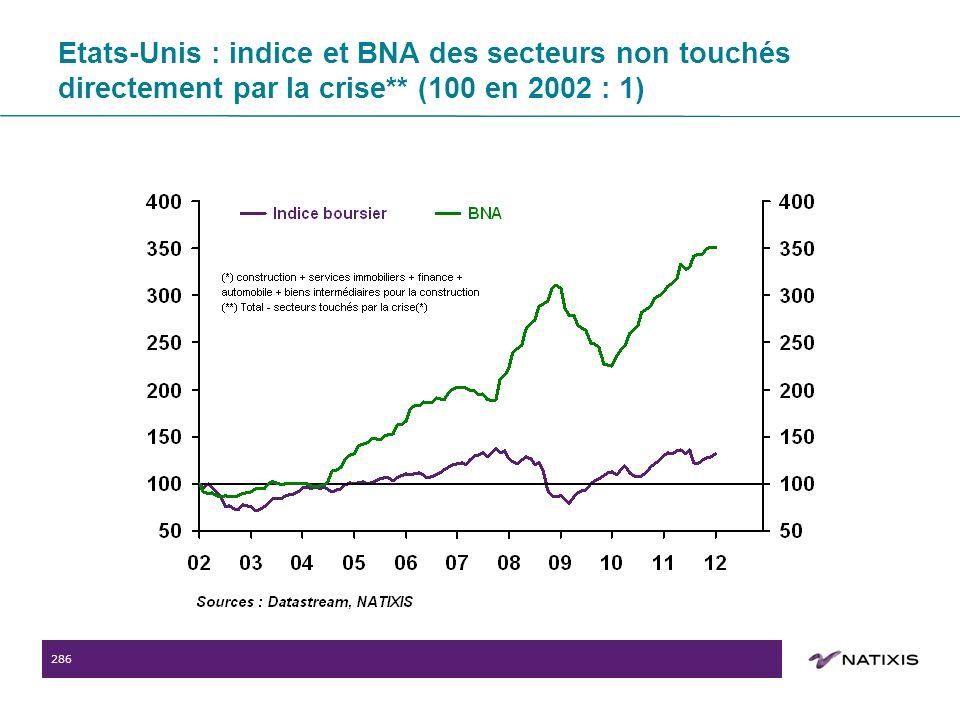 286 Etats-Unis : indice et BNA des secteurs non touchés directement par la crise** (100 en 2002 : 1)