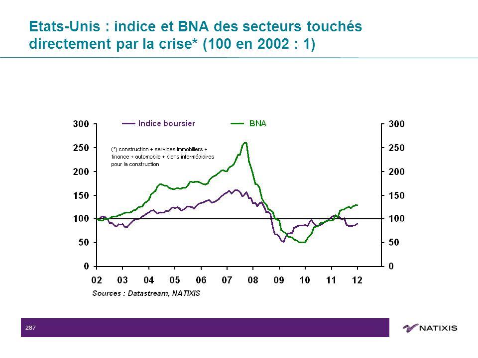 287 Etats-Unis : indice et BNA des secteurs touchés directement par la crise* (100 en 2002 : 1)