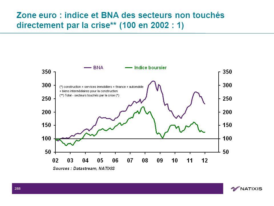 288 Zone euro : indice et BNA des secteurs non touchés directement par la crise** (100 en 2002 : 1)