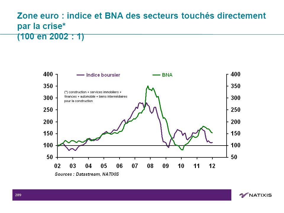 289 Zone euro : indice et BNA des secteurs touchés directement par la crise* (100 en 2002 : 1)