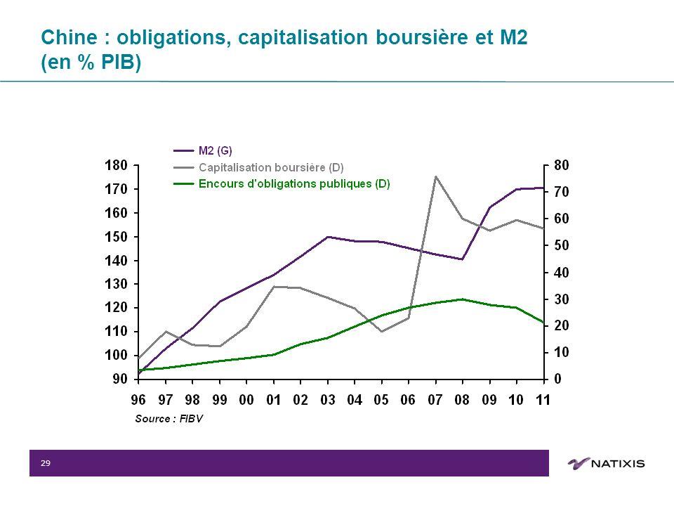 29 Chine : obligations, capitalisation boursière et M2 (en % PIB)
