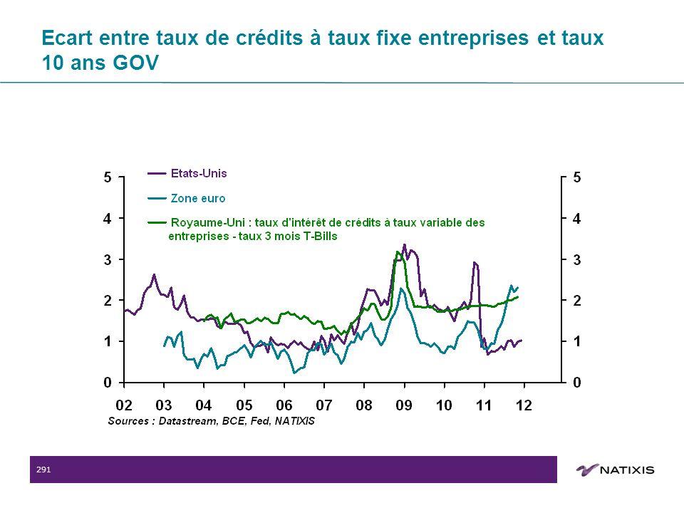 291 Ecart entre taux de crédits à taux fixe entreprises et taux 10 ans GOV
