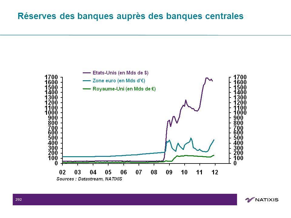292 Réserves des banques auprès des banques centrales