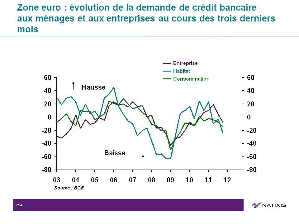 294 Zone euro : évolution de la demande de crédit bancaire aux ménages et aux entreprises au cours des trois derniers mois