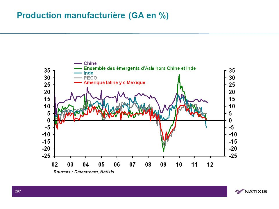 297 Production manufacturière (GA en %)