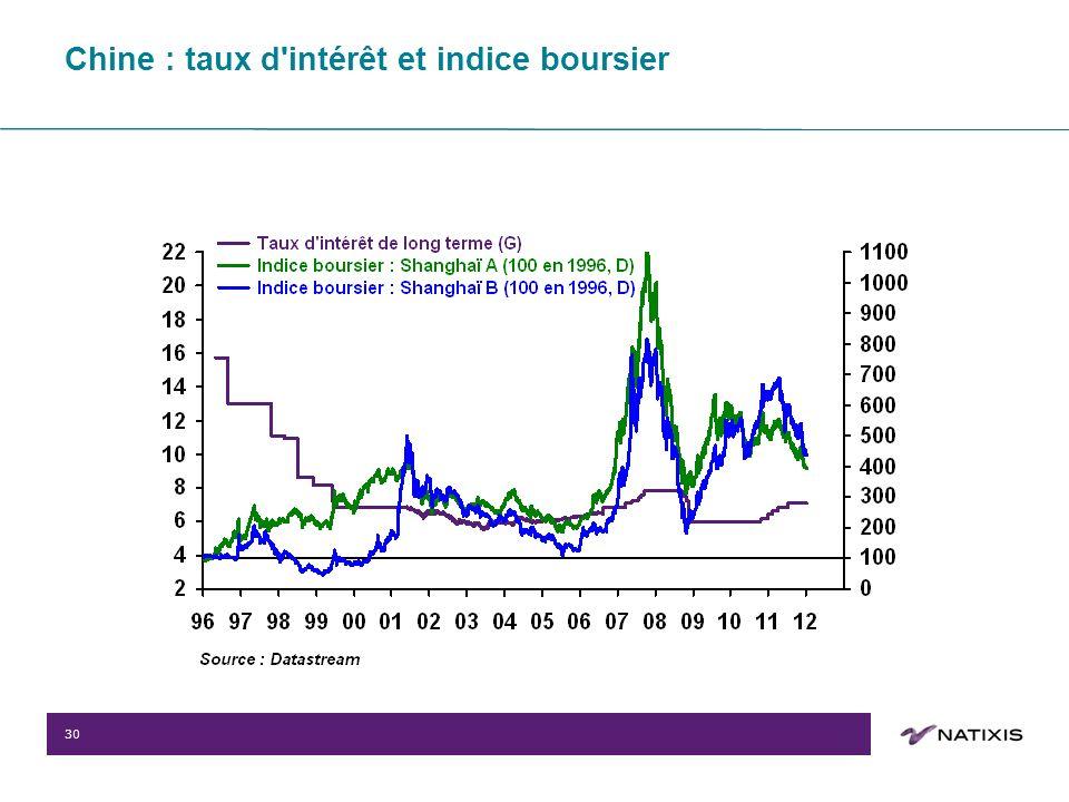 30 Chine : taux d intérêt et indice boursier