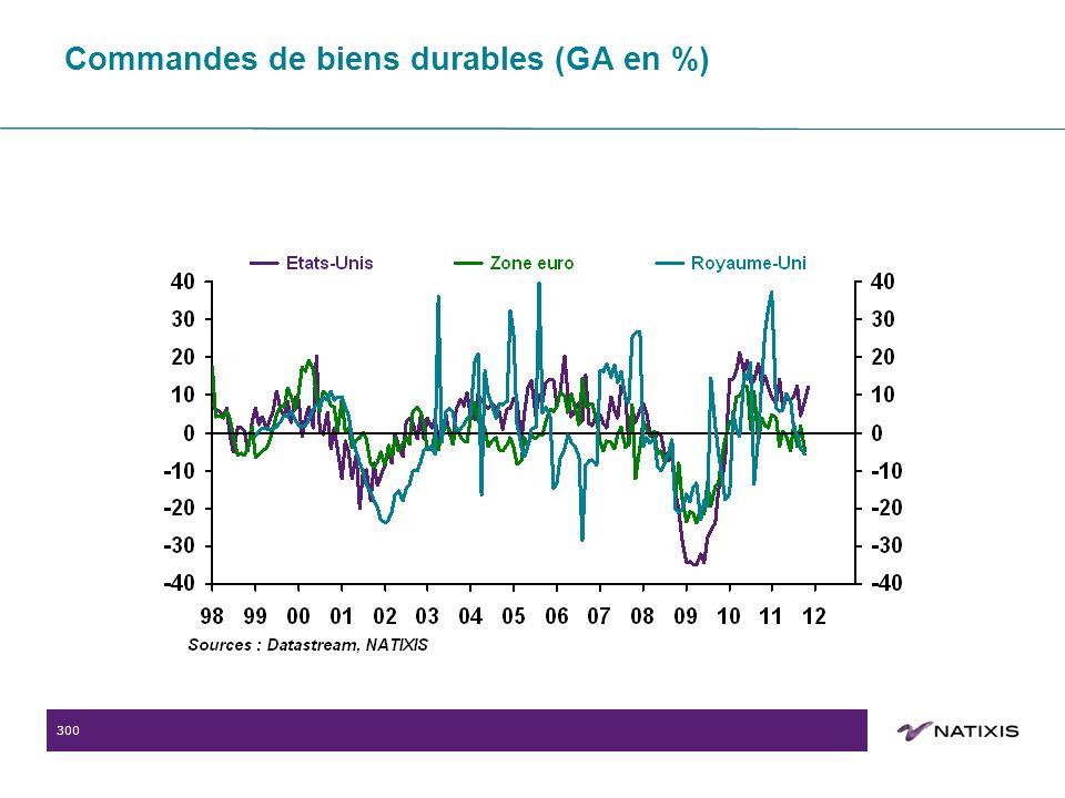 300 Commandes de biens durables (GA en %)
