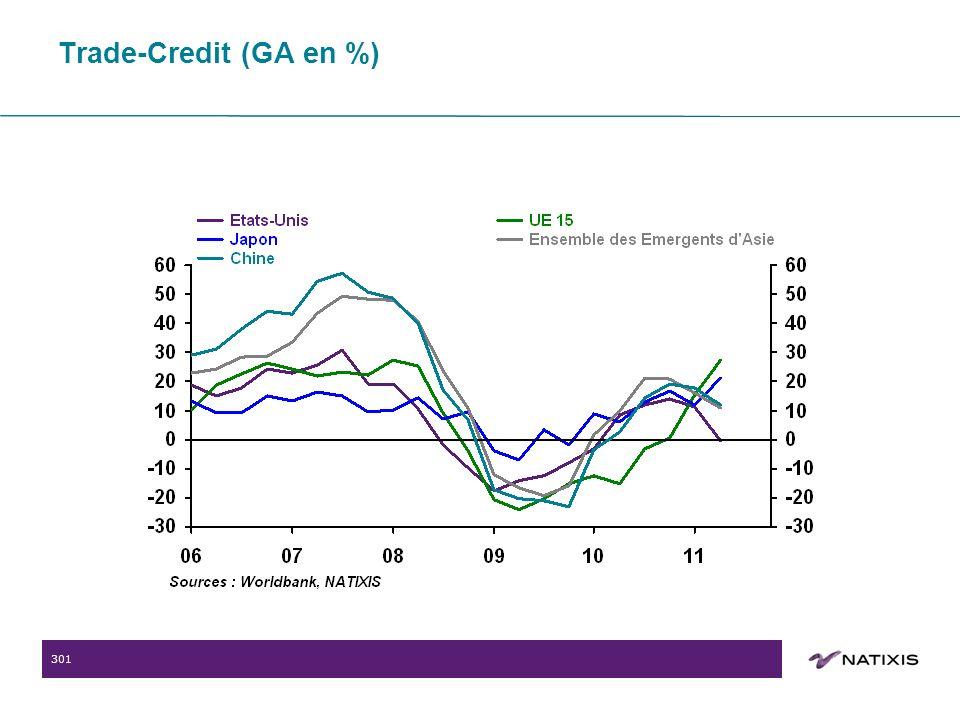 301 Trade-Credit (GA en %)