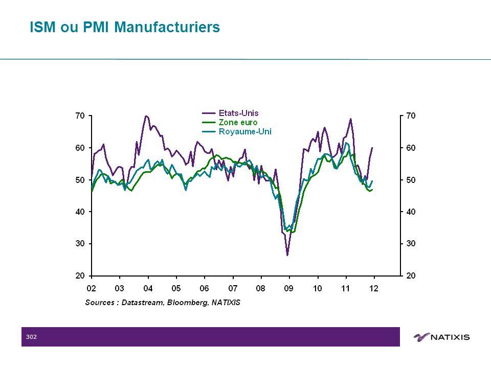 302 ISM ou PMI Manufacturiers