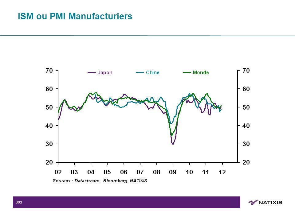 303 ISM ou PMI Manufacturiers