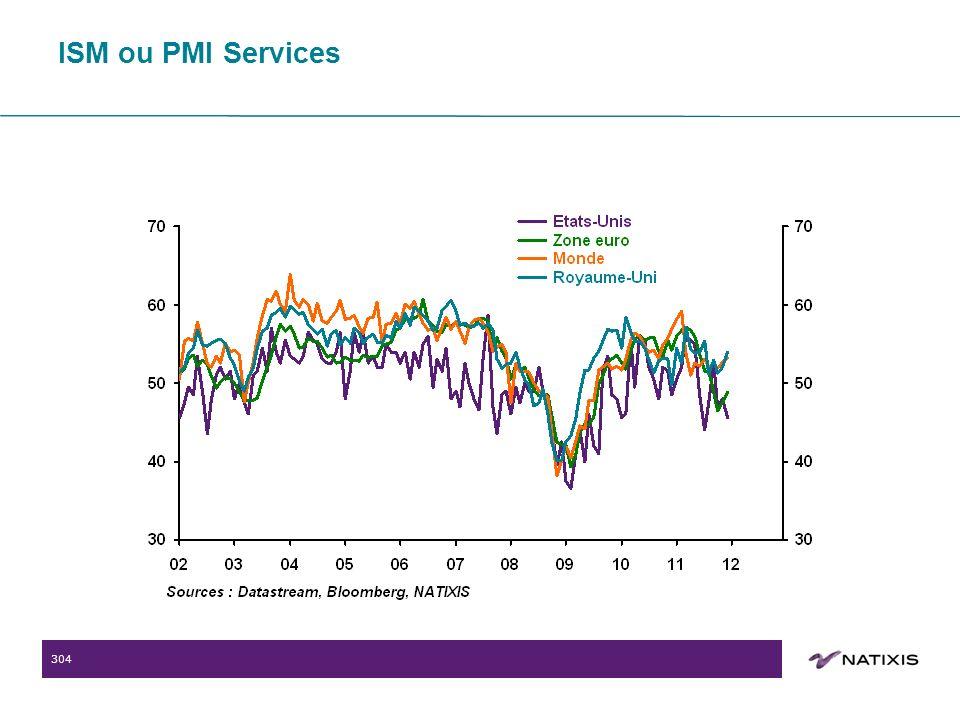304 ISM ou PMI Services