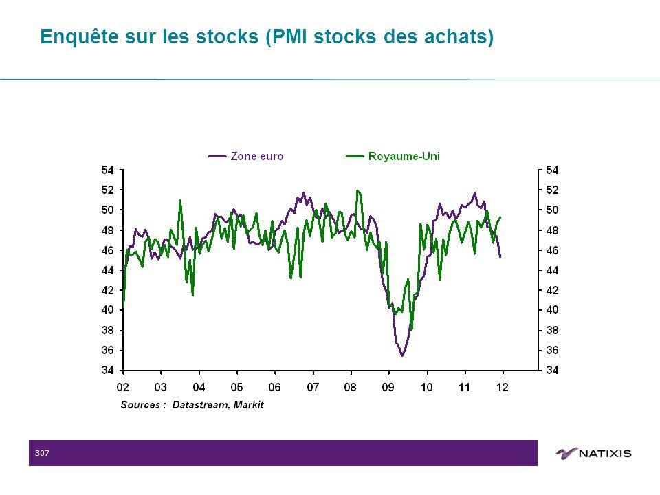 307 Enquête sur les stocks (PMI stocks des achats)