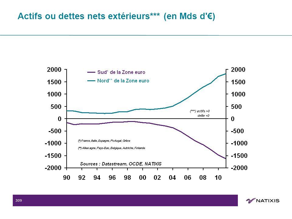 309 Actifs ou dettes nets extérieurs*** (en Mds d )