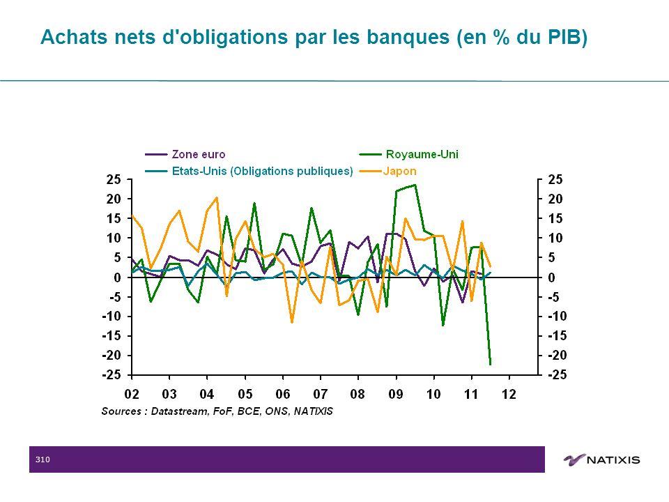 310 Achats nets d obligations par les banques (en % du PIB)