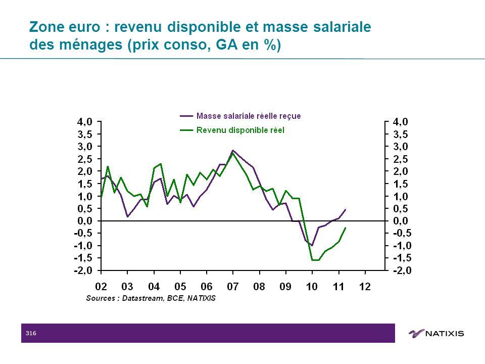 316 Zone euro : revenu disponible et masse salariale des ménages (prix conso, GA en %)