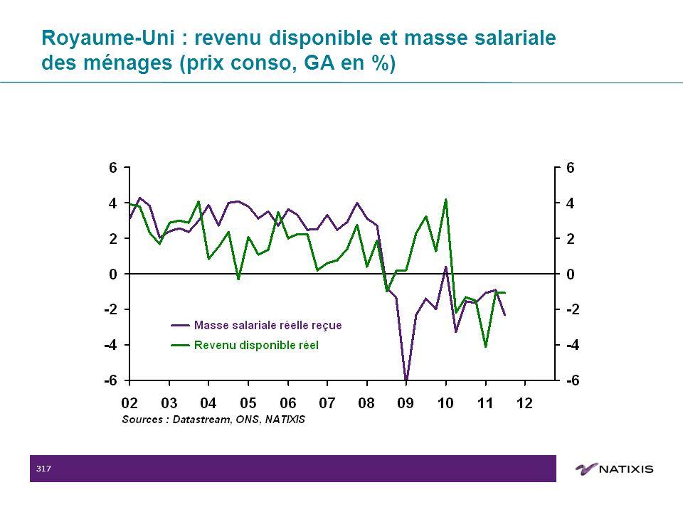 317 Royaume-Uni : revenu disponible et masse salariale des ménages (prix conso, GA en %)
