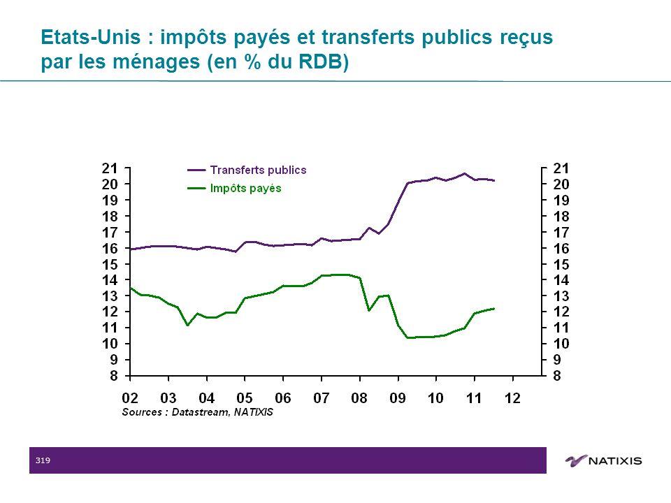 319 Etats-Unis : impôts payés et transferts publics reçus par les ménages (en % du RDB)