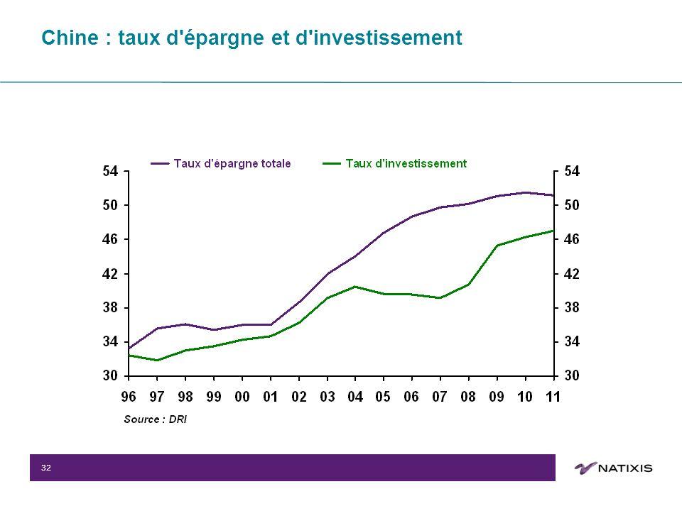 32 Chine : taux d épargne et d investissement