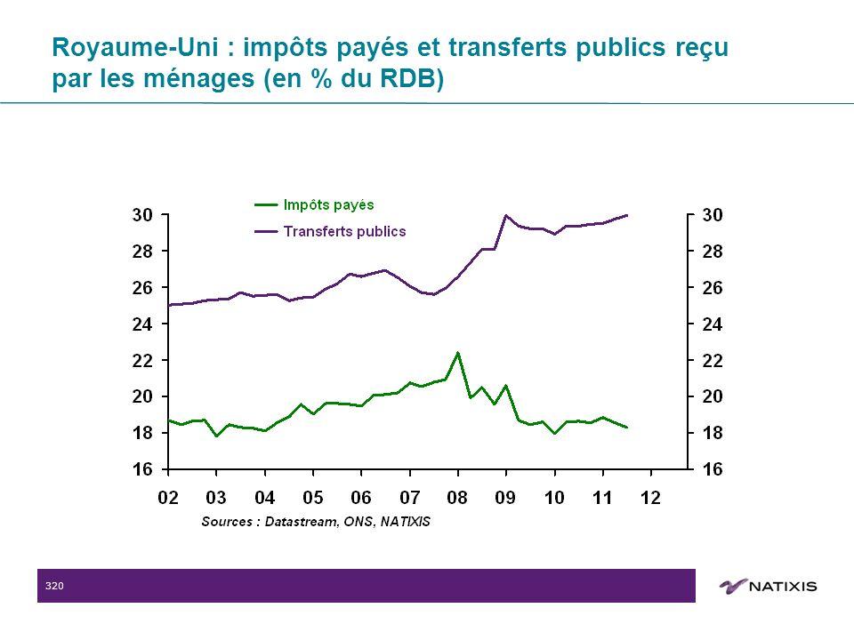 320 Royaume-Uni : impôts payés et transferts publics reçu par les ménages (en % du RDB)