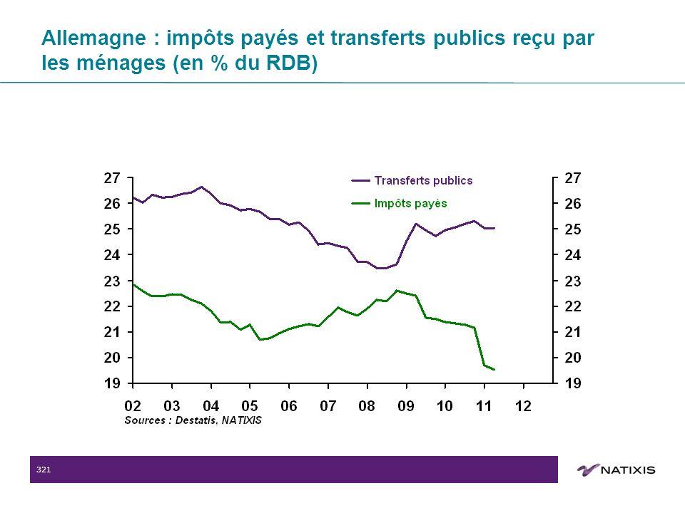321 Allemagne : impôts payés et transferts publics reçu par les ménages (en % du RDB)
