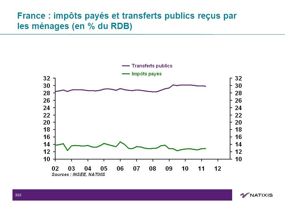 322 France : impôts payés et transferts publics reçus par les ménages (en % du RDB)