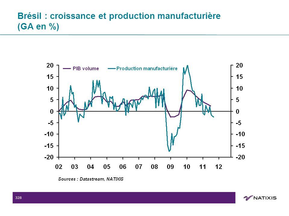 328 Brésil : croissance et production manufacturière (GA en %)
