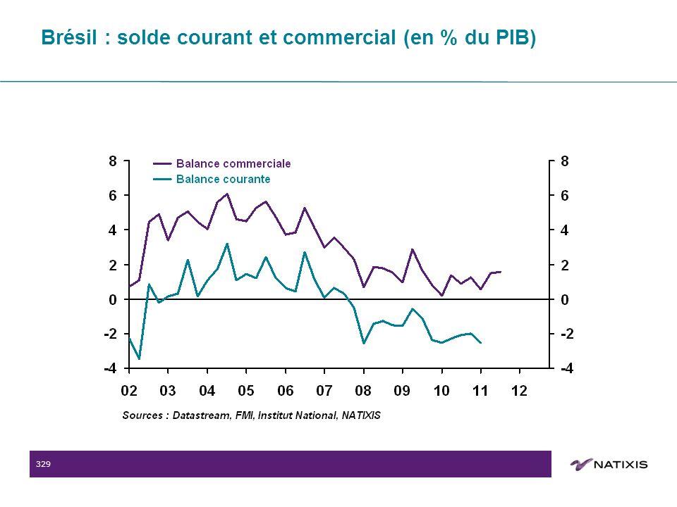 329 Brésil : solde courant et commercial (en % du PIB)