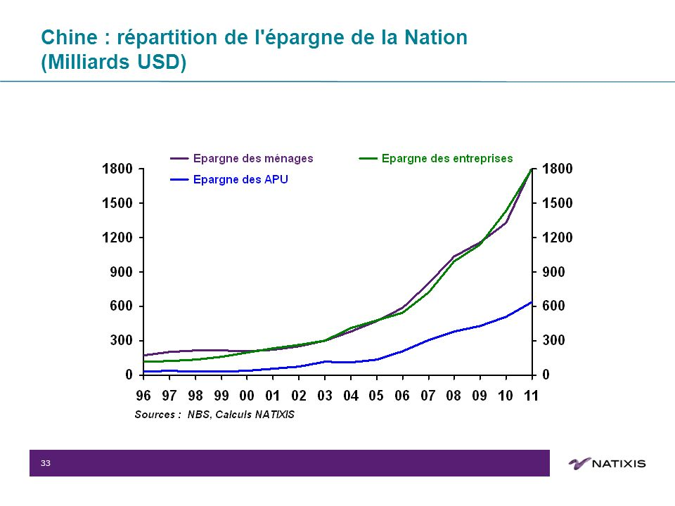 33 Chine : répartition de l'épargne de la Nation (Milliards USD)