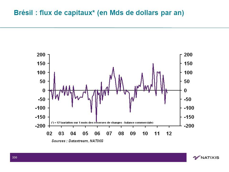 330 Brésil : flux de capitaux* (en Mds de dollars par an)