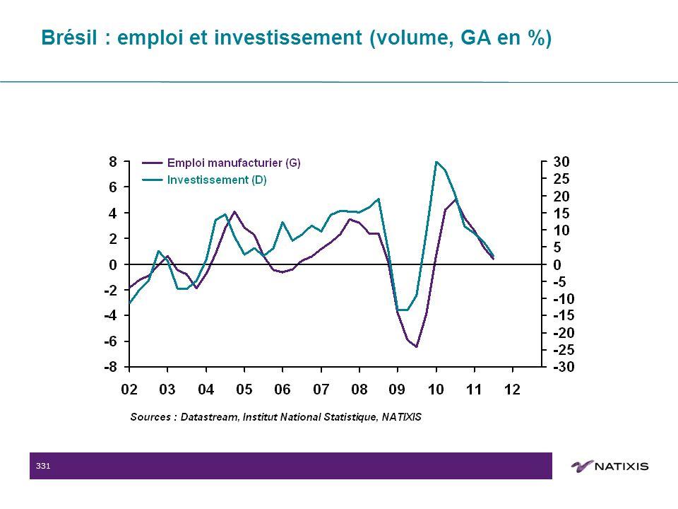 331 Brésil : emploi et investissement (volume, GA en %)