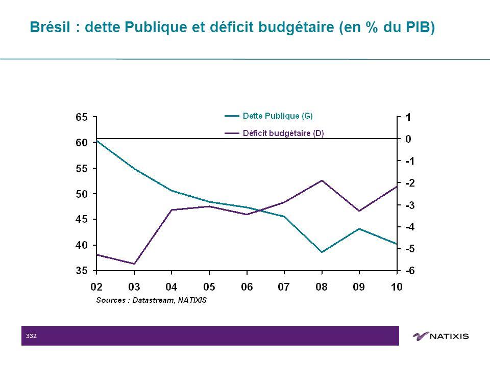 332 Brésil : dette Publique et déficit budgétaire (en % du PIB)