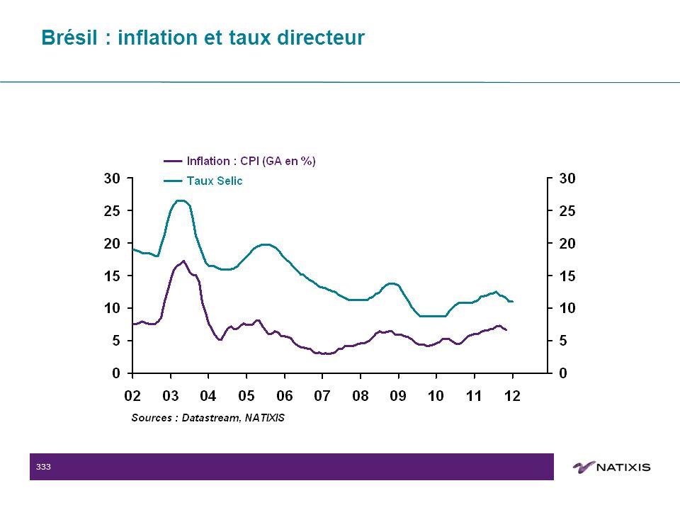 333 Brésil : inflation et taux directeur