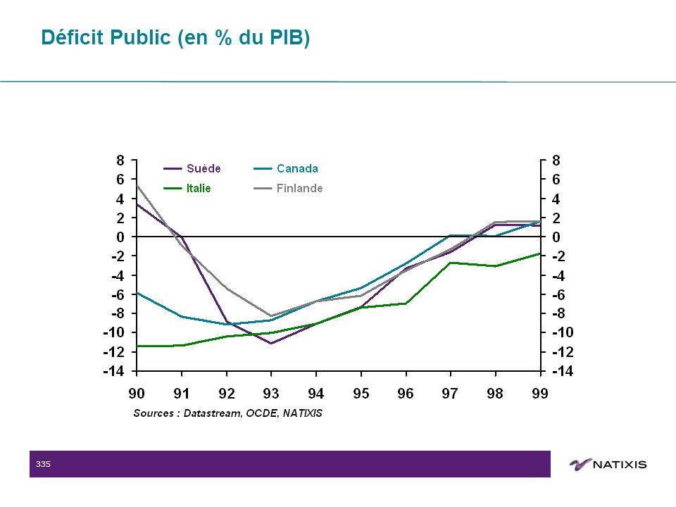 335 Déficit Public (en % du PIB)