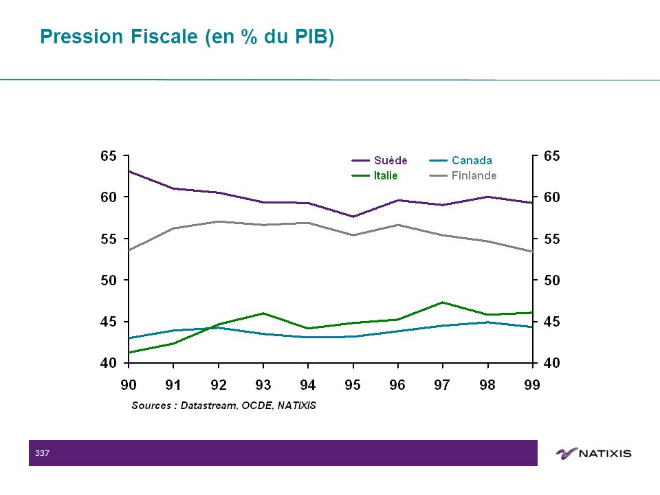 337 Pression Fiscale (en % du PIB)