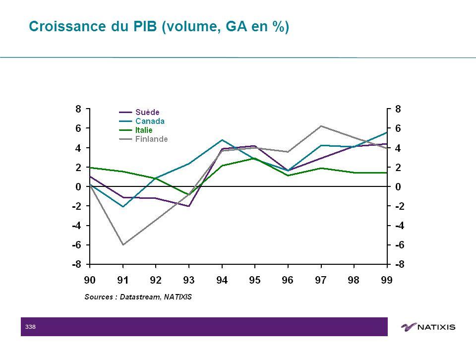 338 Croissance du PIB (volume, GA en %)