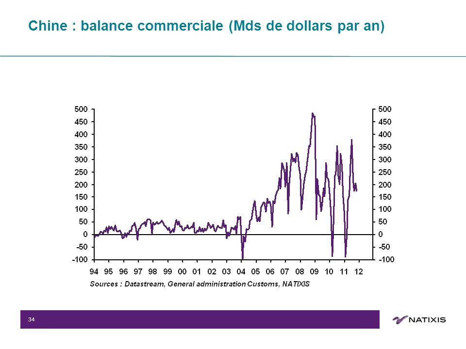 34 Chine : balance commerciale (Mds de dollars par an)