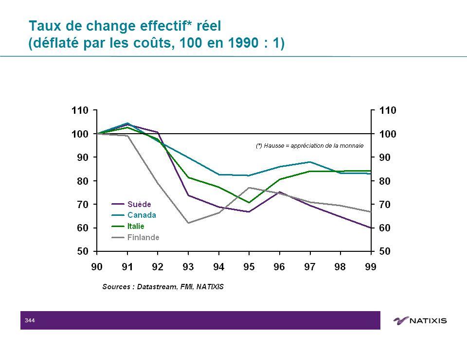 344 Taux de change effectif* réel (déflaté par les coûts, 100 en 1990 : 1)