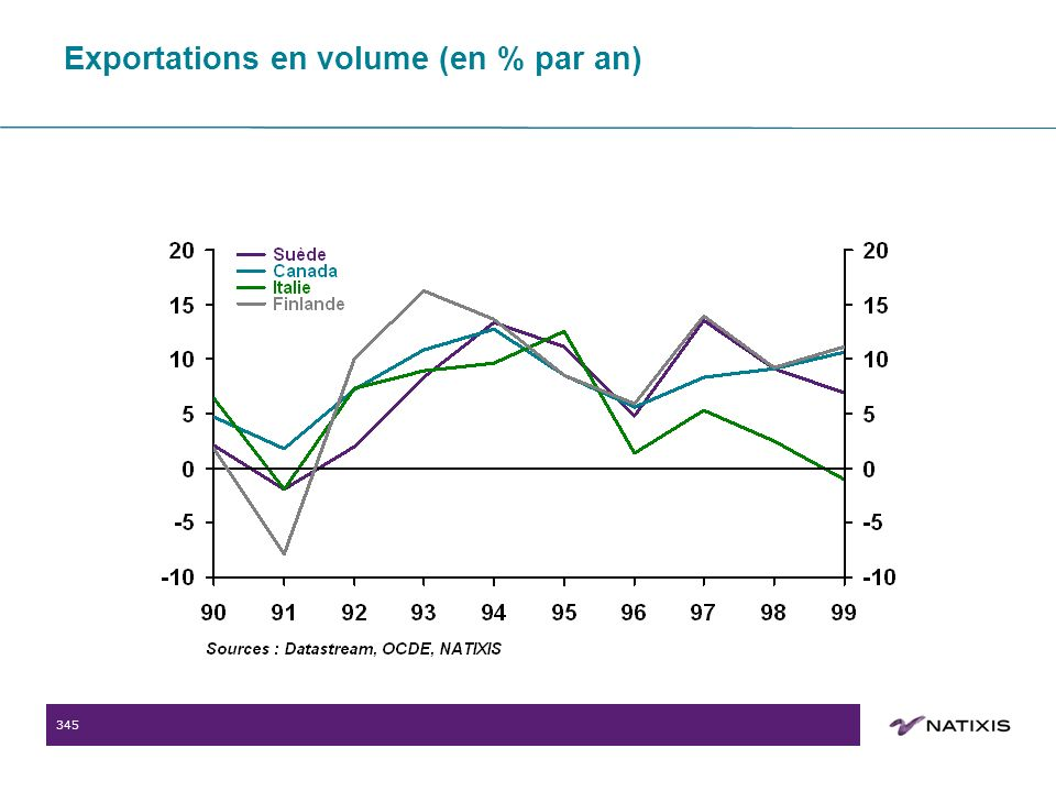 345 Exportations en volume (en % par an)