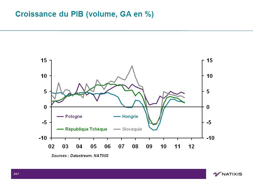347 Croissance du PIB (volume, GA en %)