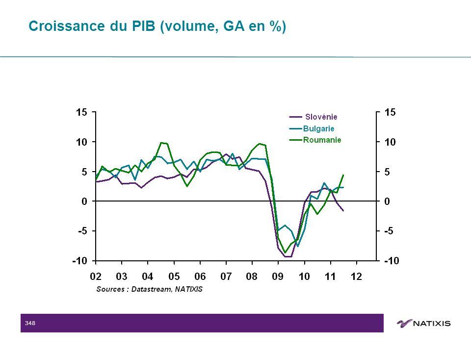 348 Croissance du PIB (volume, GA en %)
