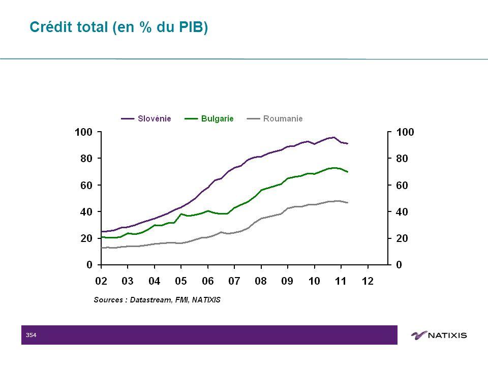 354 Crédit total (en % du PIB)