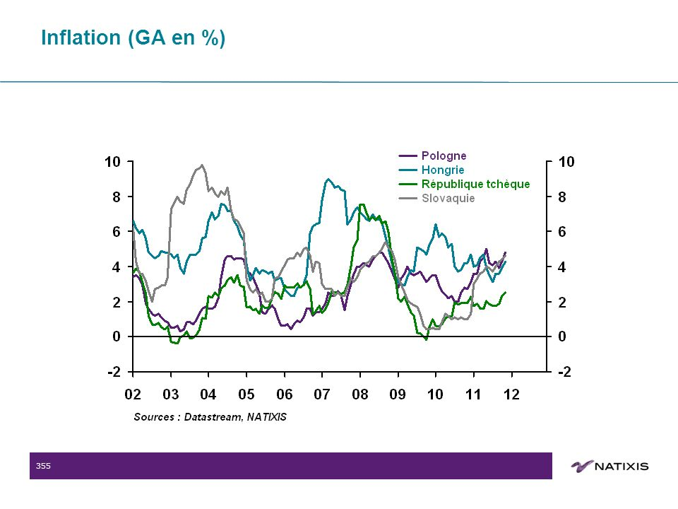 355 Inflation (GA en %)