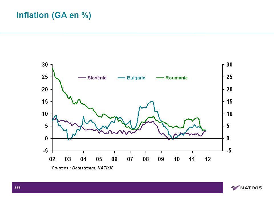 356 Inflation (GA en %)