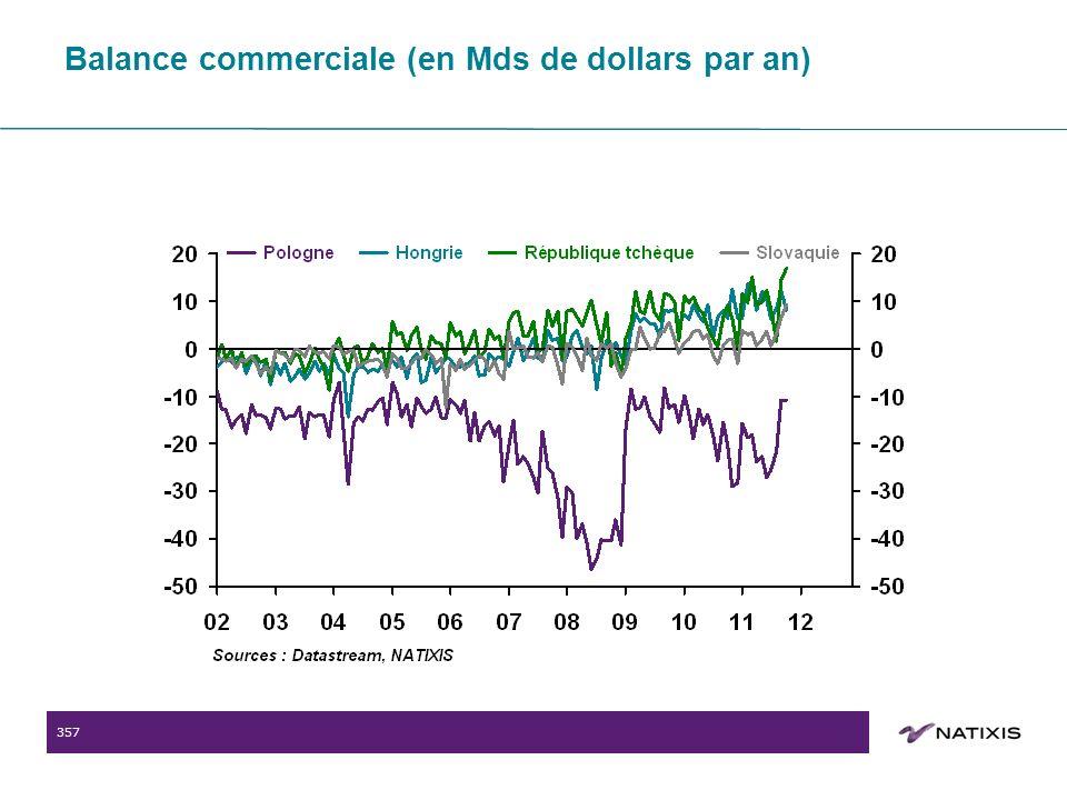 357 Balance commerciale (en Mds de dollars par an)