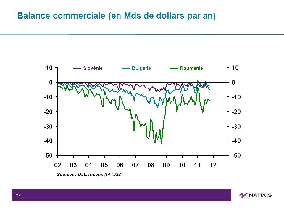 358 Balance commerciale (en Mds de dollars par an)