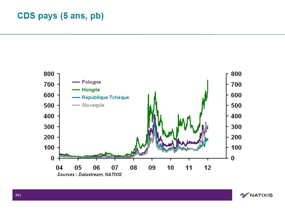 361 CDS pays (5 ans, pb)