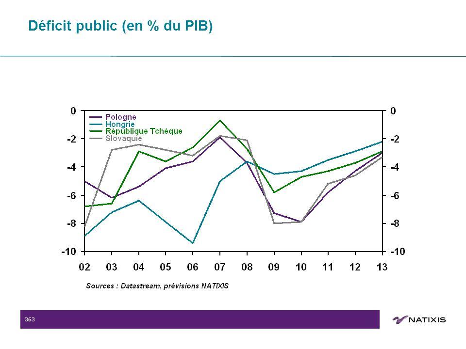 363 Déficit public (en % du PIB)