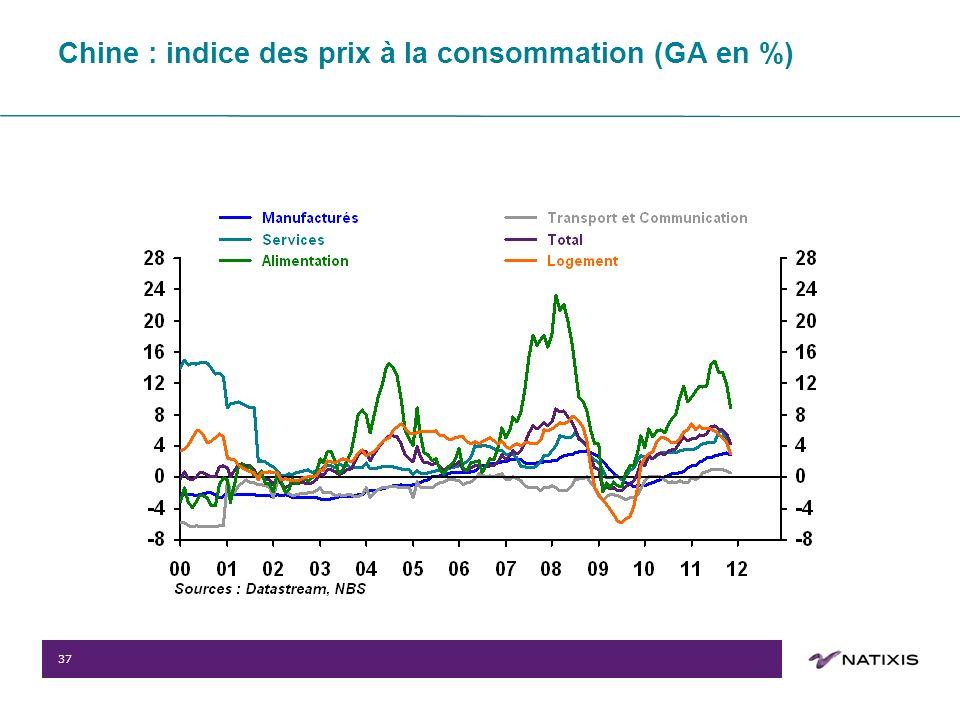 37 Chine : indice des prix à la consommation (GA en %)